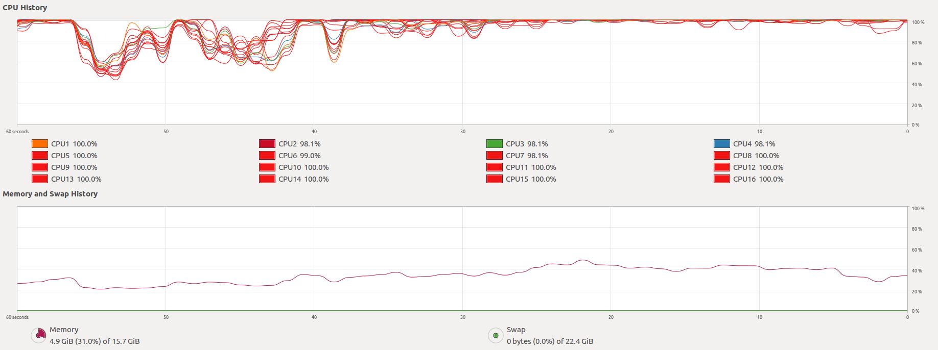 Ubuntu System Monitor screenshot during parallelized compilation