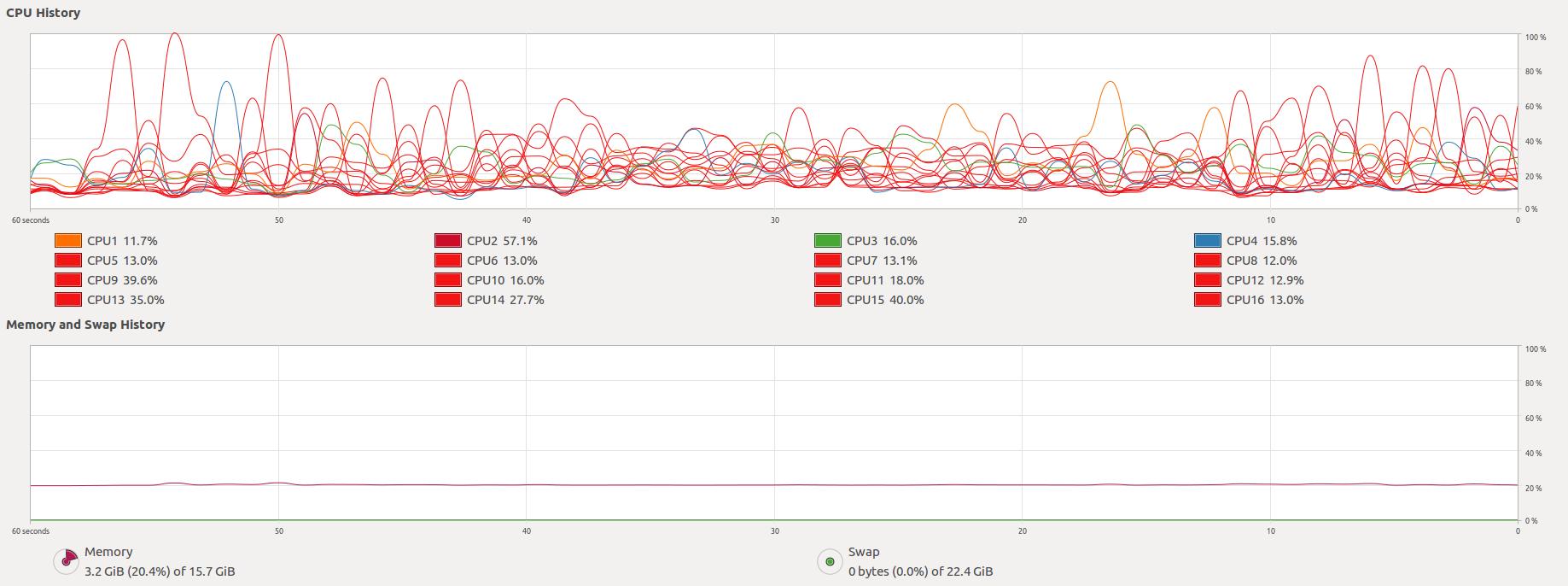 Ubuntu System Monitor screenshot during compilation
