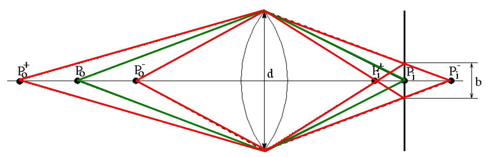 Depth-of-field model