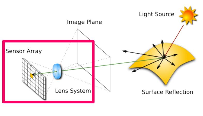 Image acquisition: camera