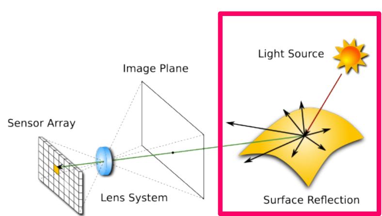 Image acquisition: illumination