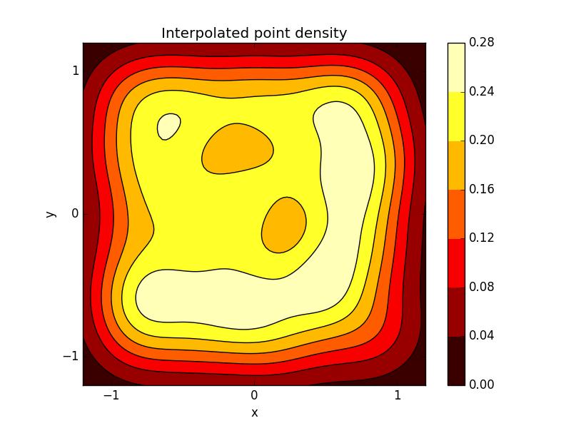 Matplotlib contour plot
