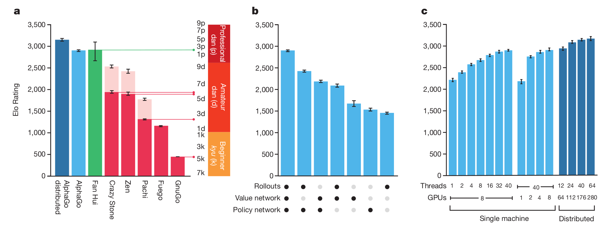 Performance evaluation of AlphaGo