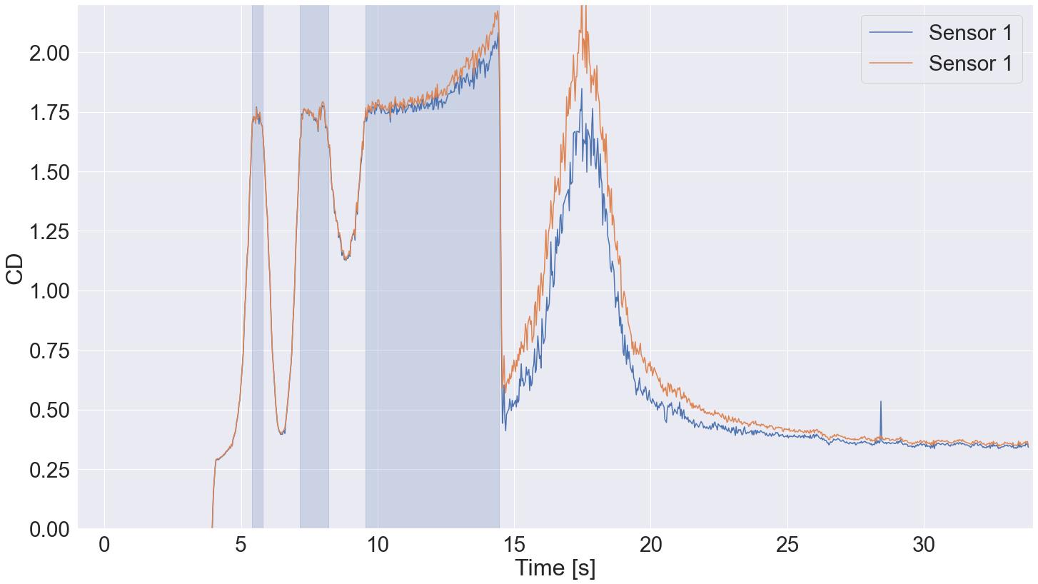 EULER I maiden launch data: drag coefficients