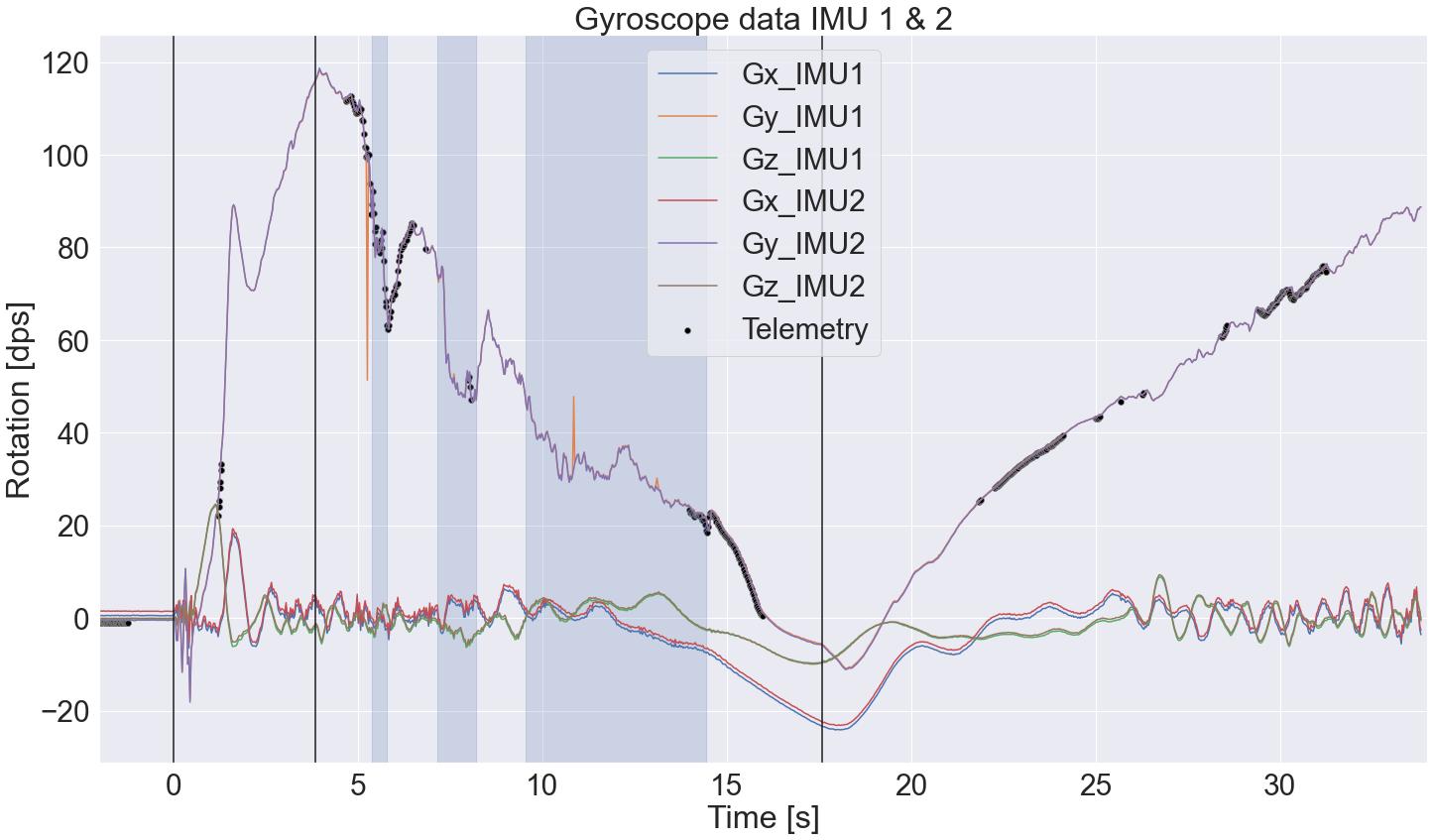 EULER I maiden launch data: gyroscopes