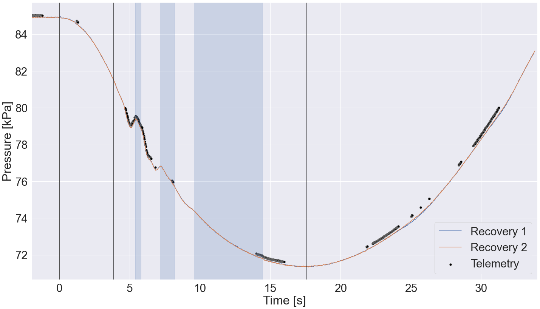 EULER I maiden launch data: barometers